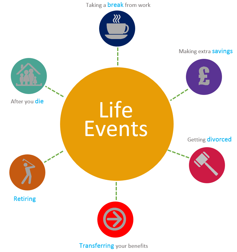 life events Any major change in person's circumstances–eg, divorce, death of spouse, loss of job, etc, that affects interpersonal relationships, work-related, leisure or recreational activities les can be usual, ie not unexpected and therefore not evoking stress, or unusual–ie, unexpected and commonly .